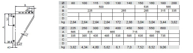 Blachy konsoli (para) 5 - 15 cm
